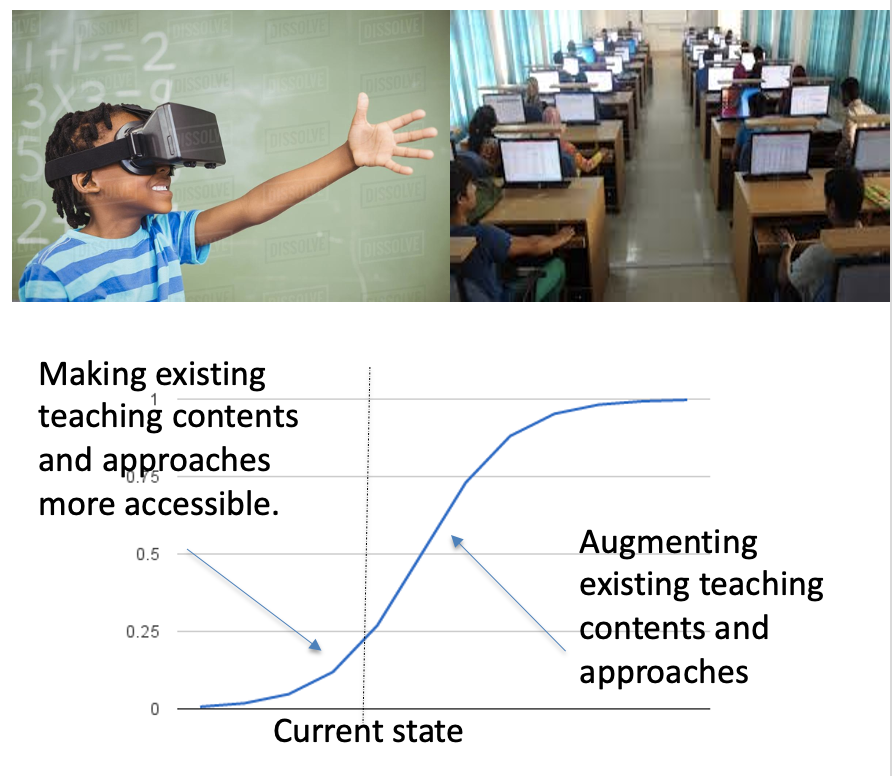 Advantages and Disadvantages  of eLearning is being affected by the uprising of technologies
