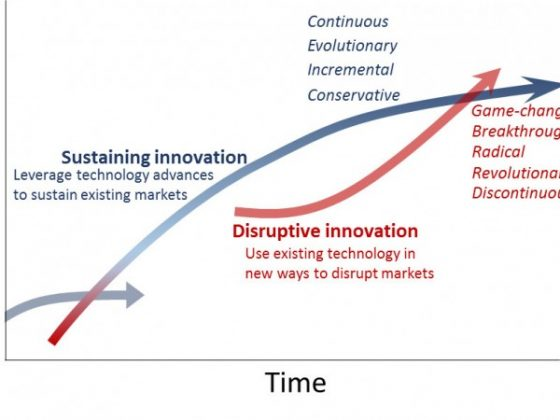 Incremental innovation vs disruptive innovation