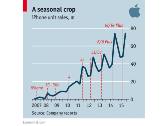 Evolution of iPhone as Seasonal Crop