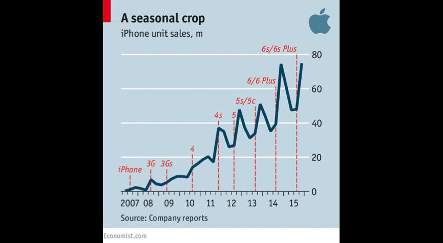 Evolution of iPhone as Seasonal Crop