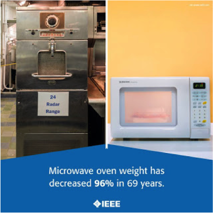 Invention and Evolution of Microwave Oven—accidental observation has led to must-have household item