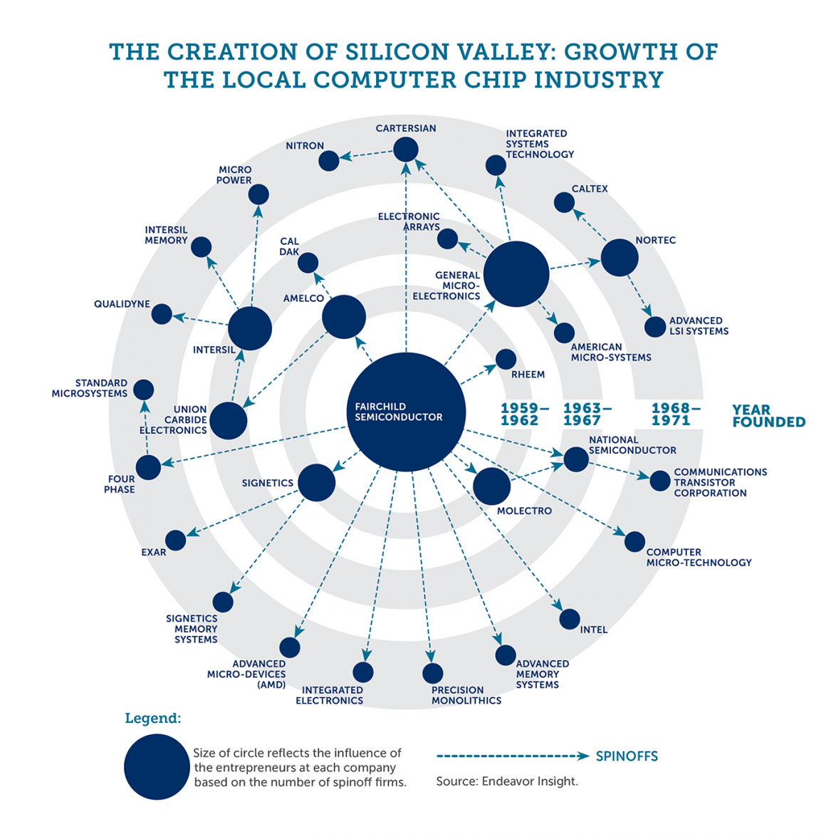 Silicon Valley hard to replicate demands us to investigate underlying causes and figure out the strategy to profit from ideas