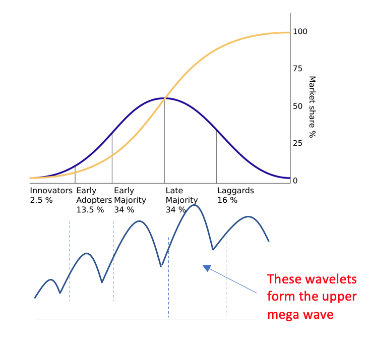 A mega wave of innovation diffusion takes place through a series of wavelets, created by the release of successive better versions