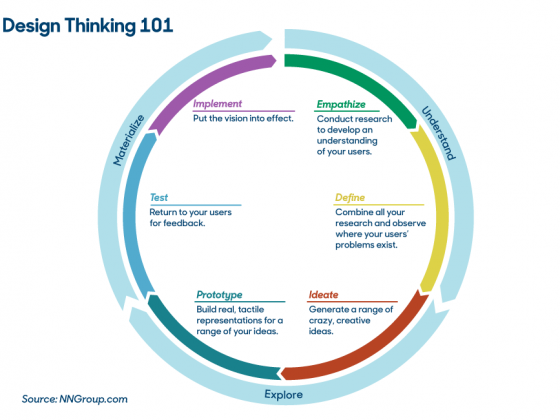 Design Thinking for managing Ideas offers a systematic path for idea generation, technology acquisition, and synchronised release of successive versions