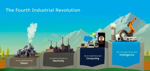 Megatrends in industrial revolutions have been unfolding along 10 major dimensions, affecting the market value of labor, natural resources and ideas