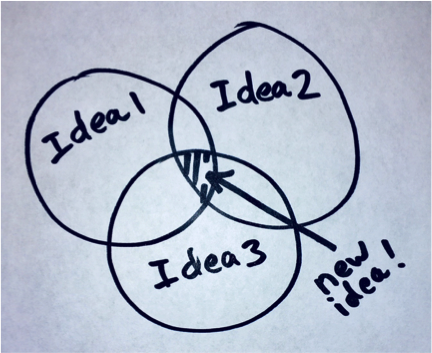 Innovators succeed from ideas of others offers us patterns about what it takes to profit from developing and releasing ideas in the market