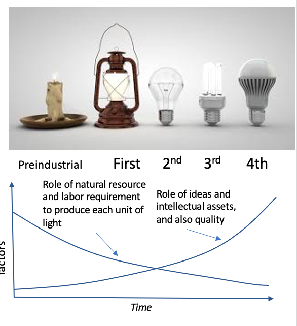 Shedding light on industrial economy benefits from the reoccurring patterns in the evolution of five generations of light sources